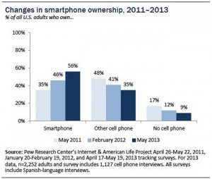 More than 50 Percent of U.S. adults own a smartphone