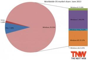 Windows 8 Reaches 5.10 Percent Of Market Share