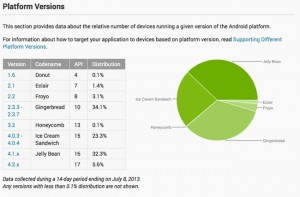 Android Jelly Bean Now On 37 Percent Of Devices