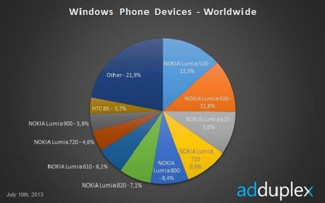 lumia-520-adduplex