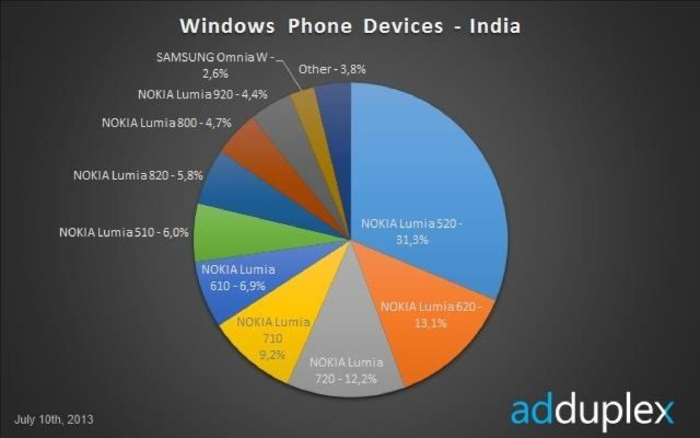 windows phone india