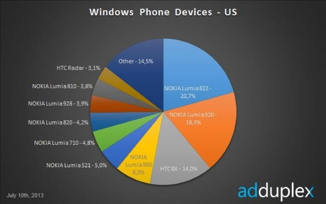 windows phone us