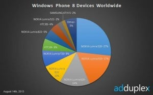 Report: Lumia 520 Captures 27% WP8 Market, Windows Phone 8 Phablets Release Imminent