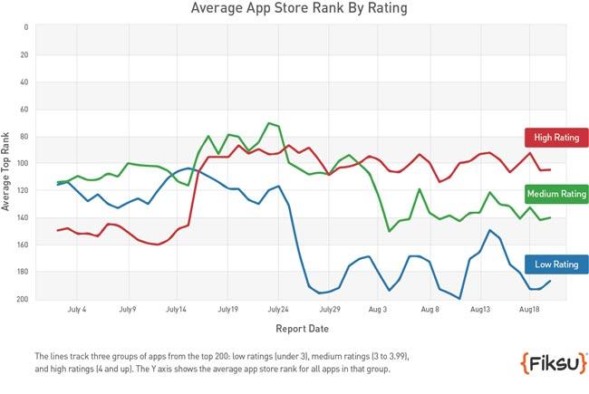 app-rating-graph