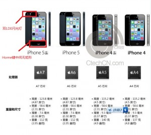 Apple iPhone 5S Specifications Leaked