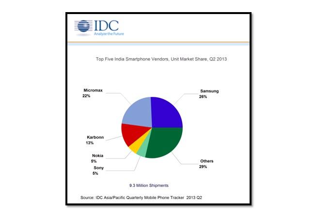 idc-nokia-india