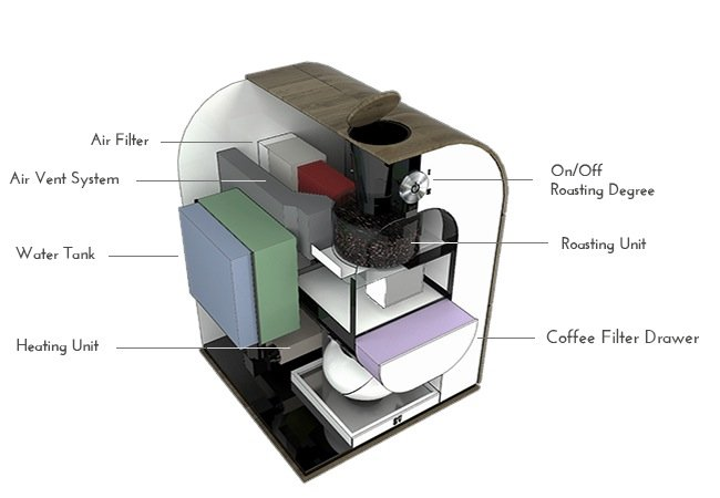All-in-one Coffee Machine