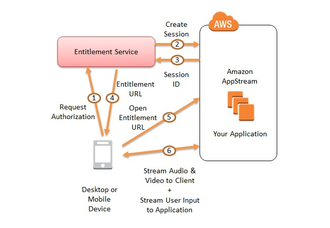 Amazon AppStream Service