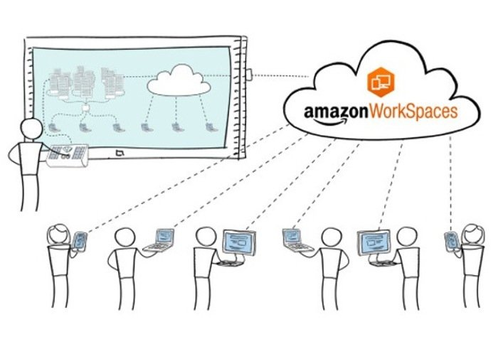 Amazon WorkSpaces Launches Offering Virtual Desktops Starting From Just $35