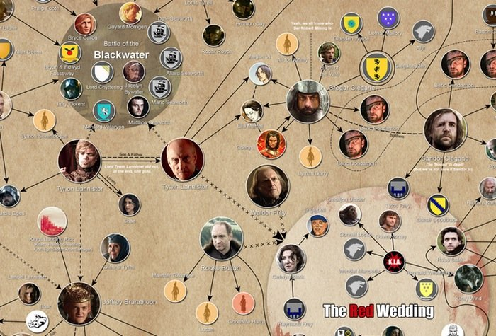 Giant Game of Thrones Infographic Reveals Who Killed Who