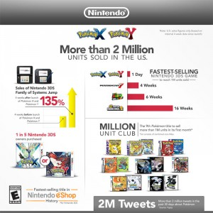 Nintendo Infographic Brags Pokemon X and Y for 3DS Were Fastest to 1M Sold