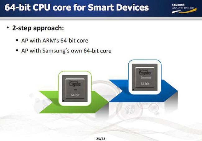 Samsung Talks About 64-bit Mobile Processors, 4K Displays