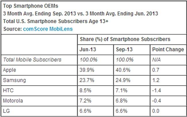 US Smartphone Market