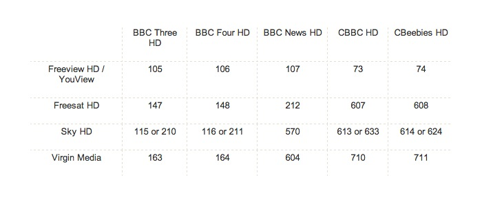 5 New BBC HD Channels Launching Tomorrow