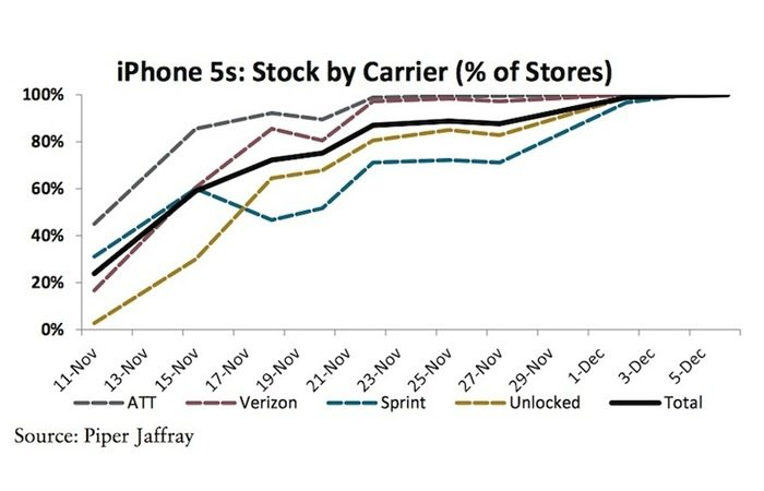 Apple iPhone 5S stock
