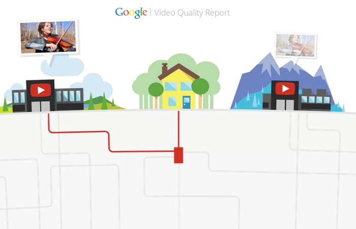 Google YouTube Video Quality Report
