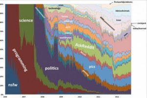 A Visualization of Reddit