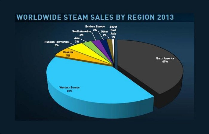 Steam Gaming Network Active Users