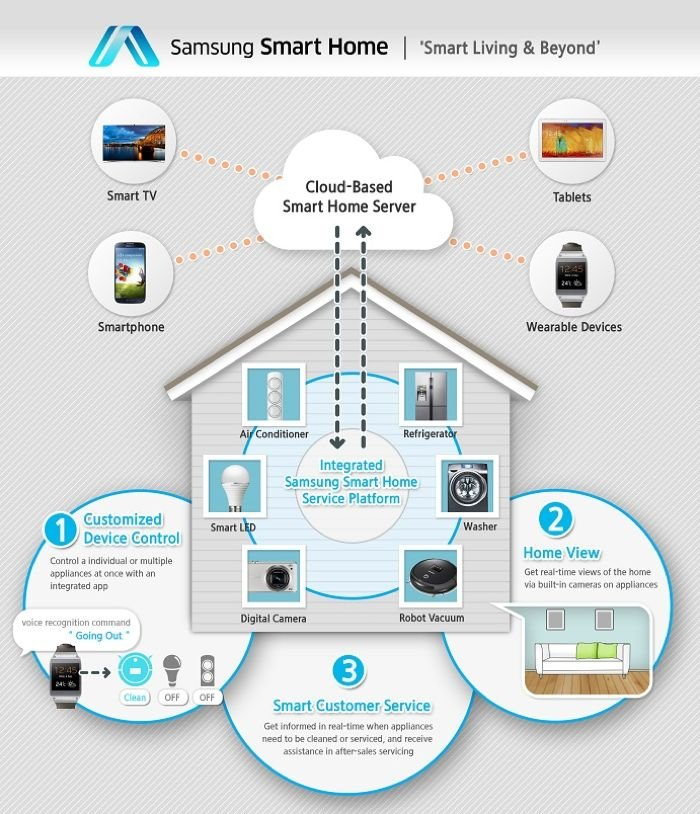 have said that they will be rolling out their new Samsung Smart Home ...