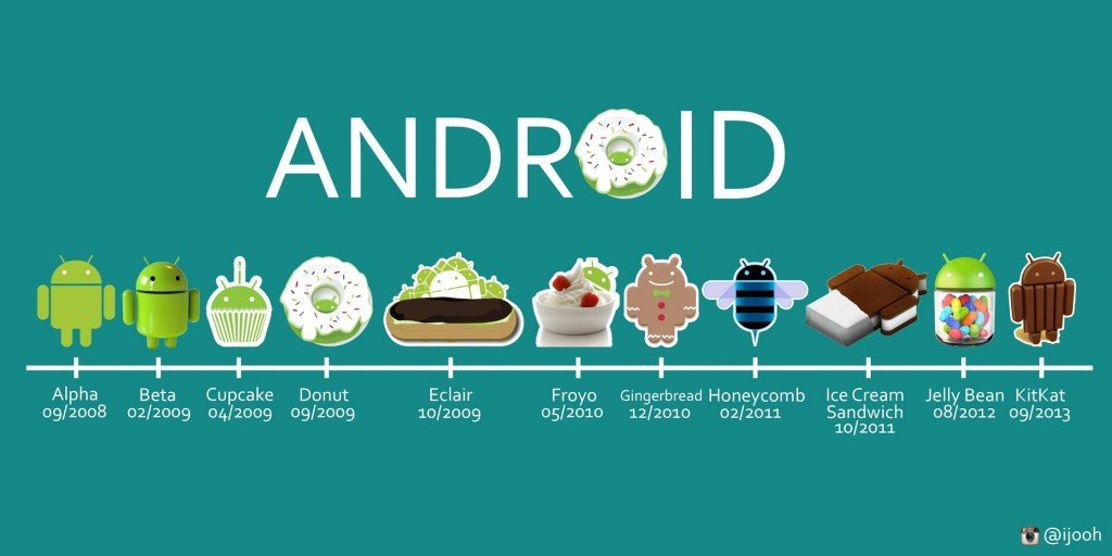 Android since 2008