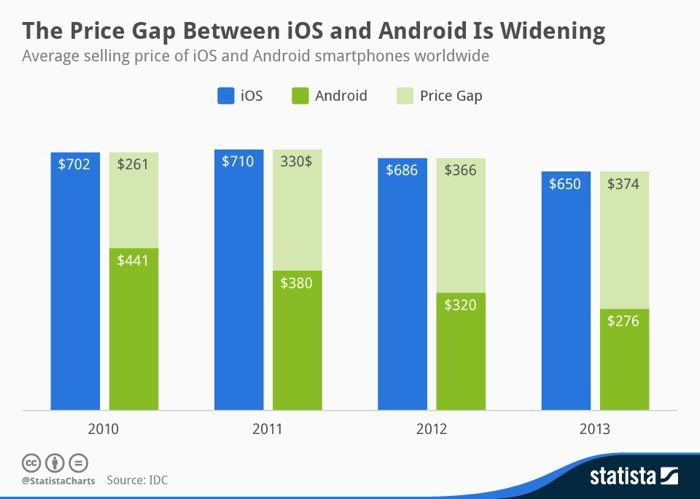 Average Price Of Android Smartphones Now Half Of iPhone Cost