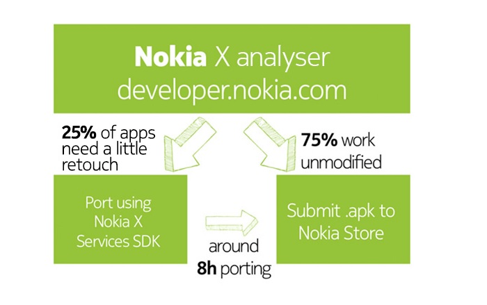 75 Percent Apps Compatible With Nokia X