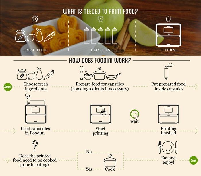 Foodini 3D Food Printer