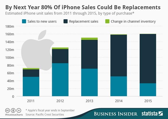 iphone-brand