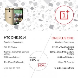 OnePlus One Compares Itself With the new HTC One, Is It Better?