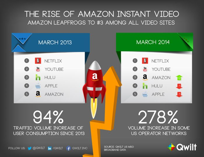 amazon video streaming