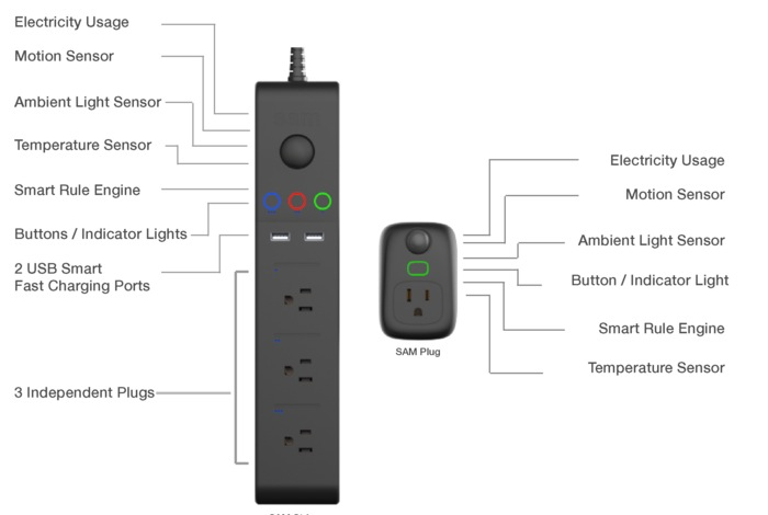 SAM Smart Home Automation