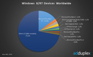 Microsoft Leads the Windows 8 Manufacturers List, According to AdDuplex