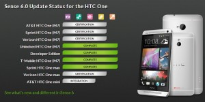 Sense 6 Rolling out for T-Mobile, Unlocked and Developer Edition HTC One M7
