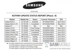 List of Samsung Devices To Get Android 4.4 KitKat Leaked