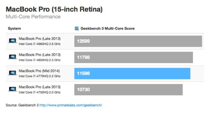 2014 Retina Macbook Pro