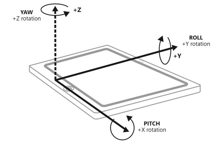 Smartphone Gyroscope