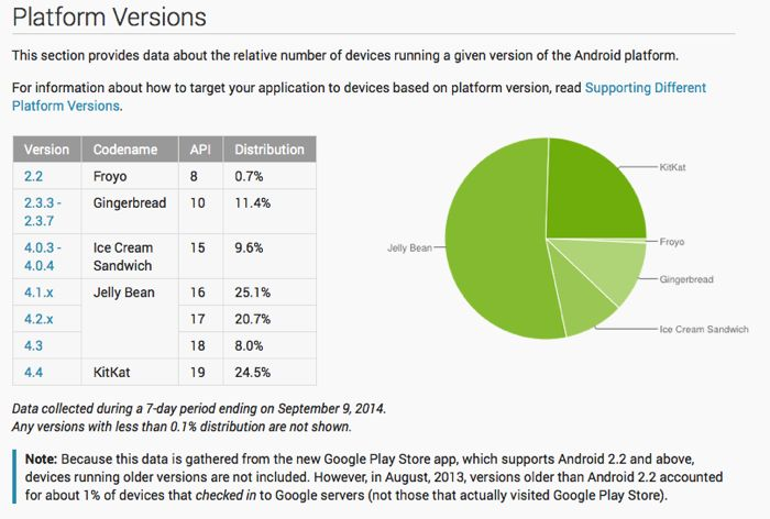 Android KitKat Now On Almost A Quarter Of All Devices