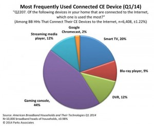 Survey says most people use gaming consoles to stream video