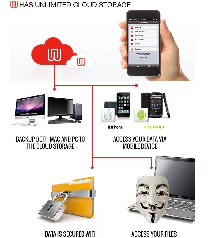 Smart USB