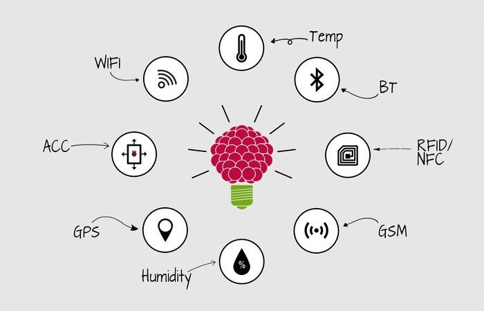 Raspitab Raspberry Pi Tablet