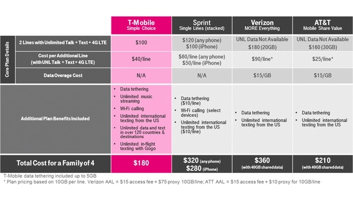 T-Mobile Family Plan