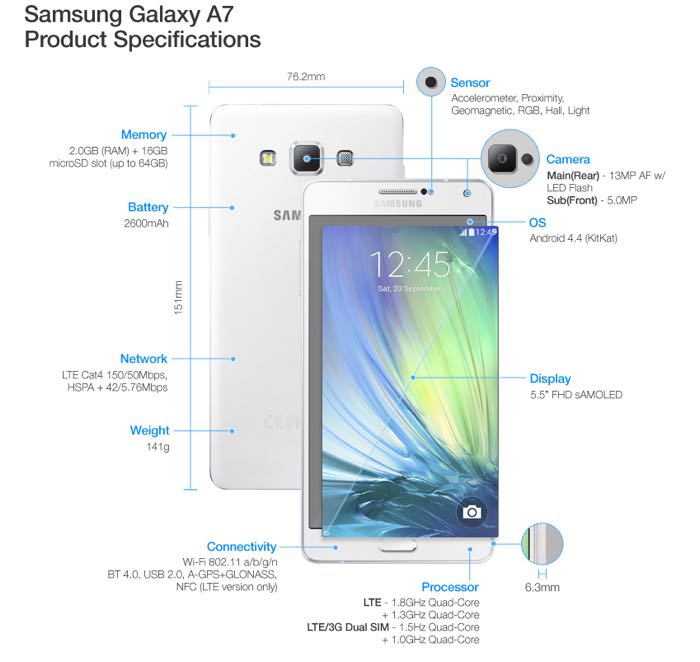 Updated Galaxy A7 Spec sheet released by Samsung