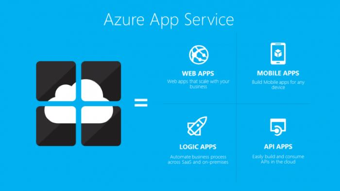 azure apps services