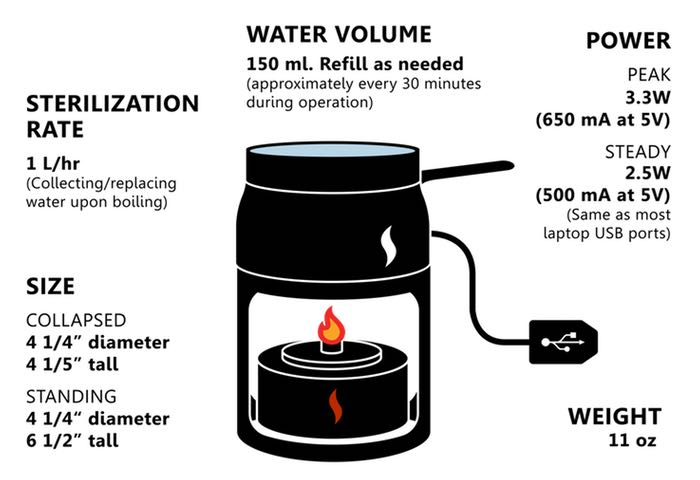 candle charger powers your gadgets while boiling water  video