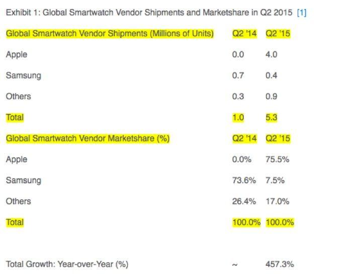 applewatch sales