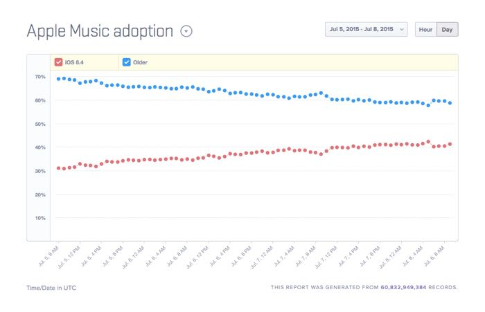 ios 8.4 adoption