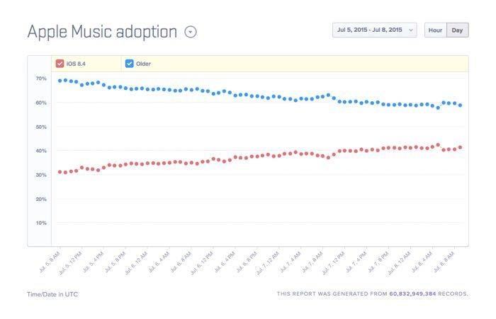 ios 8.4 adoption