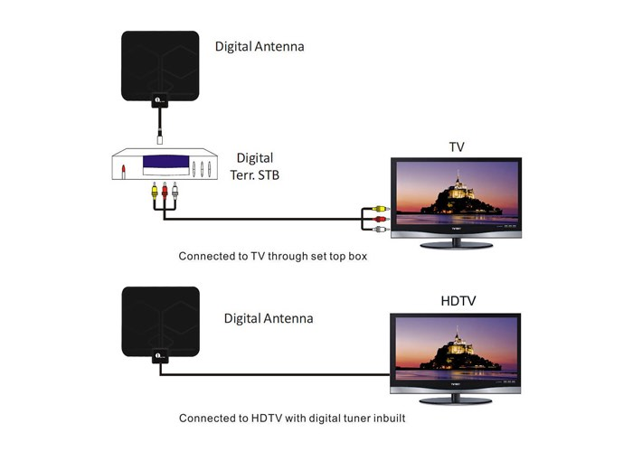 1byone Digital Indoor HDTV Antenna