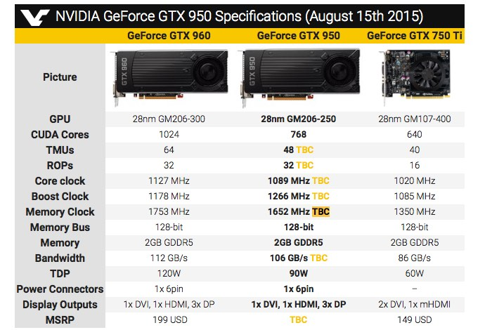 NVIDIA GeForce GTX 950