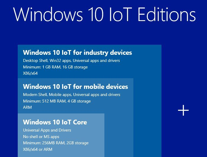 Raspberry Pi 2 Windows 10 IoT Core
